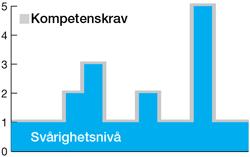 kompetensniva_MED