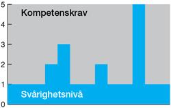 kompetensniva_UTAN